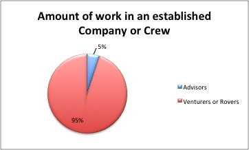 Amount of work advisors do in an established crew